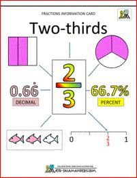 two-thirds information card showing conversion facts and different representations
