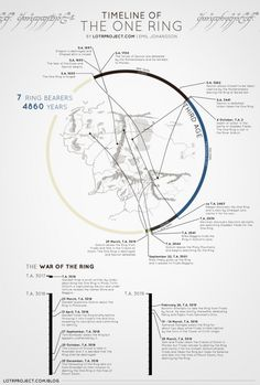 """This infographic does a great job of connecting information to a timeline and a map. Two critiques: """"The war of the ring"""" time line should be visually linked to the """"ring bearers"""" timeline The timeline should take up more of the circle and there should just be a gap between the endpoints instead of a tan line. [Danielle]"""