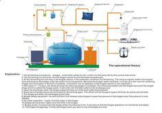 biogas digester | Biogas Australia | Reducing Carbon Emissions | Cleaner Farming | Bio ...