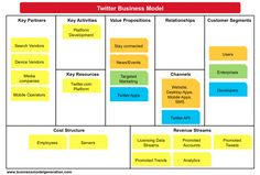 Twitter Business Model represented over Business Model Canvas