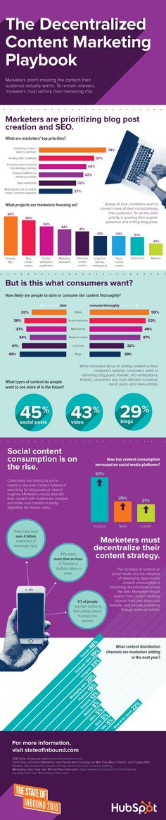 The Decentralized Content Marketing Playbook [Infographic]