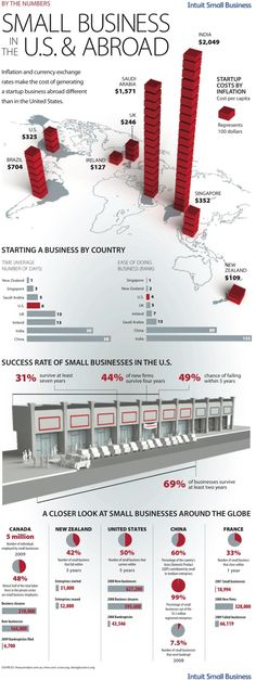 Brandnix featured in the ResourceNation.com Business Infographics Collection.