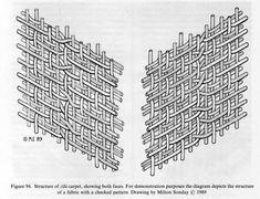 CARPETS v. Flat-woven carpets: Techniques – Encyclopaedia Iranica