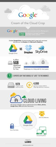 Google cream of the Cloud Crop #infographic