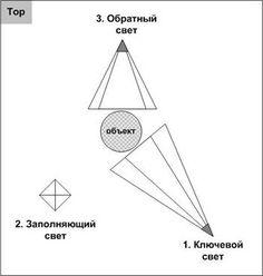 Урок 3ds Max: Светопостановка. Метод треугольника.   3D Master