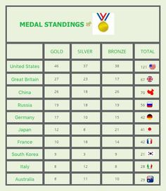 The top ten medal standing in Rio 2016. See you in Tokyo. http://www.xmind.net/m/XVcL