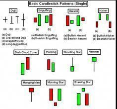 Identifying Some Forex Candlestick Patterns 1st Forex Broker
