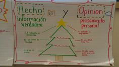 Hecho y opinion spanish anchor charts