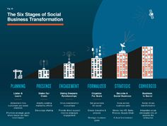 The Stages of Social Media Engagement   Retailing: From A to Z by Joel Evans