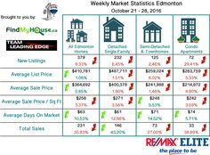 EDMONTON WEEKLY MARKET STATS - OCT 21-28 2016  Aside from All Edmonton Homes we've now included Detached Single Family Semi-Detached & Townhomes and Condo Apartments.  We will continue to find ways to provide you with excellent data and analytics report.  Remember to subscribe to our blog to get daily updates!  #edmotnonrealestatemarketupdate #edmontonrealestatemarketstats #edmontonrealestate #teamleadingedge #findmyhouse #remaxelite #edmontonrealtor | Visit us at FindMyHouse.ca | Powered by…