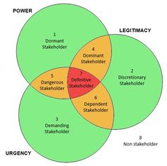 The concept of Stakeholder Salience was proposed by Ronald K. Mitchell, Bradley R. Agle and Donna J. Wood in an article for The Academy of Management Review in 1997. The authors proposed a Theory of Stakeholder Identification and Salience in response to the many competing definitions of 'stakeholder' and the lack of agreement 'Who and What Really Counts' in stakeholder management.