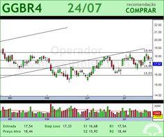 GERDAU - GGBR4 - 24/07/2012 #GGBR4 #analises #bovespa