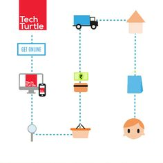 Techturtle Ecommerce is one stop solution