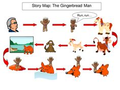 Simple visual story maps that support Pie Corbett's &'Storytelling into Writing&'; and the telling of traditional tales. Maps are included for Billy Goats ...