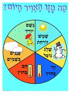 There are many ways to learn Hebrew and for many people it's all about flexibility, convenience and enjoyment. The reasons for learning a second or even third language will vary from person to person but generally the ability to commu Hebrew Prayers, Learning A Second Language, Hebrew School, Learn Hebrew, Hebrew Words, Classroom Inspiration, Elementary Schools, Teaching, Poster