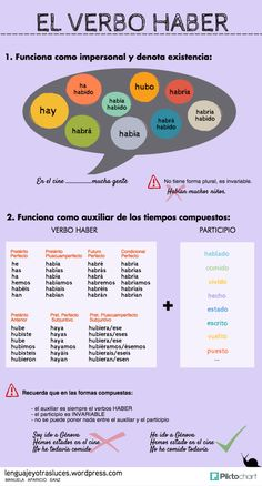 verbo haber El verbo haber en español ✿ ✿ Share it with people who are serious about learning Spanish!El verbo haber en español ✿ ✿ Share it with people who are serious about learning Spanish! Spanish Help, Learn To Speak Spanish, Learn Spanish Online, Spanish Basics, Spanish Phrases, Spanish Grammar, Ap Spanish, Spanish Vocabulary, Spanish Words