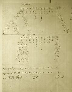 Sketches and Diagrams | Origin of Species | Charles Darwin.