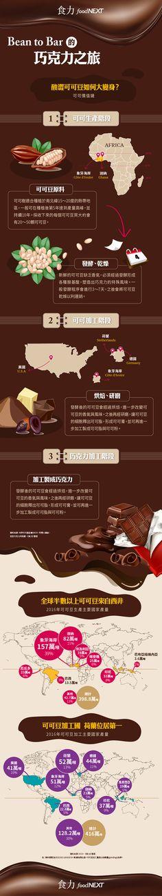你吃的巧克力從何而來?看酸澀可可豆如何大變身! @ 食力foodNEXT‧食事求實的知識頻道