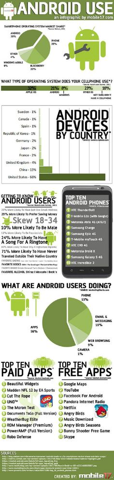 Android OS use infographic