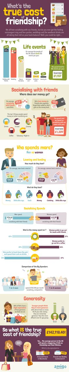 Psychology infographic and charts Psychology : What is the true cost of Frienship? Infographic Description What is the true cost of Frienship? Grants For College, Financial Aid For College, True Cost, True Romance, Free Infographic, Knowledge Is Power, Data Visualization, Marriage Advice, Number One