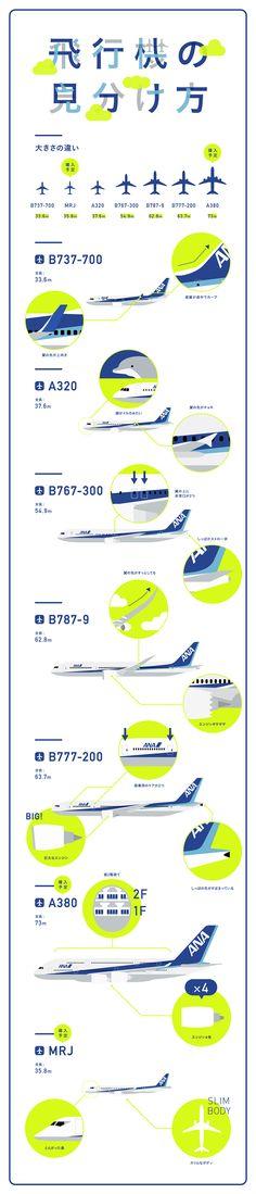飛行機の見分け方