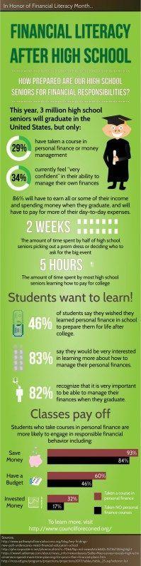 financial-literacy-after-high-school http://historytech.wordpress.com/2014/04/04/tip-of-the-week-financial-literacy/ Best Finanial Tools,Best Financial apps,#personalfinance