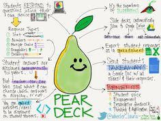 I loved this pin because of the fun illustrative way that this person outlines the diverse way that pear deck works. I think that pear deck is a creative approach to testing that students will enjoy. Social Studies Classroom, High School Classroom, Science Classroom, Online Classroom, Teaching Technology, Educational Technology, Instructional Coaching, Sketch Notes, Blended Learning