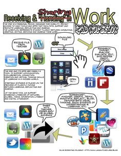 Great infographic for workflow and fluency: http://www.educatorstechnology.com/2013/06/a-good-ipad-fluency-graphic-for-teachers.html