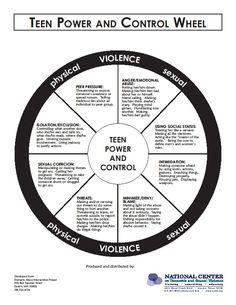unhealthy relationship wheel pdf
