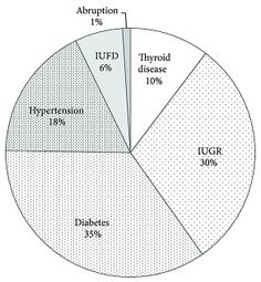 Thyroid Disease Chart - Learn who are suffering from thyroid.