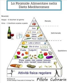 Piramide alimentare dieta mediterranea http://www.pilloleculinarie.it/curiosita/3447/lolio-nella-dieta-mediterranea/