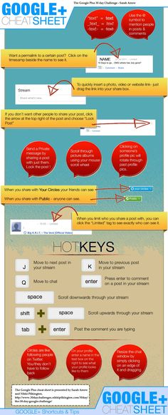A Google+ cheat sheet infographic. On Google+? Still trying to figure out how best to use it? Save some time with this infographic. Some nice tips!