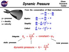 A graphic showing the derivation of the dynamic pressure from the conservation of momentum. Physics 101, Physics Concepts, Basic Physics, Physics Formulas, Physics And Mathematics, Physics Notes, Engineering Notes, Chemical Engineering, Aerospace Engineering