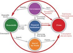 According To The Circular Flow Diagram Gdp Problem Set For Chapter Choices Pdf. According To The Circular Flow Diagram Gdp National Income . Circular Flow Of Income, Factors Of Production, Economics Lessons, Teaching Economics, Problem Set, Social Security Benefits, Accounting And Finance, Investment Firms