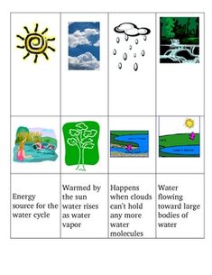 C2 Wk4  Water Cycle hands-on matching pictures, terms, definitions