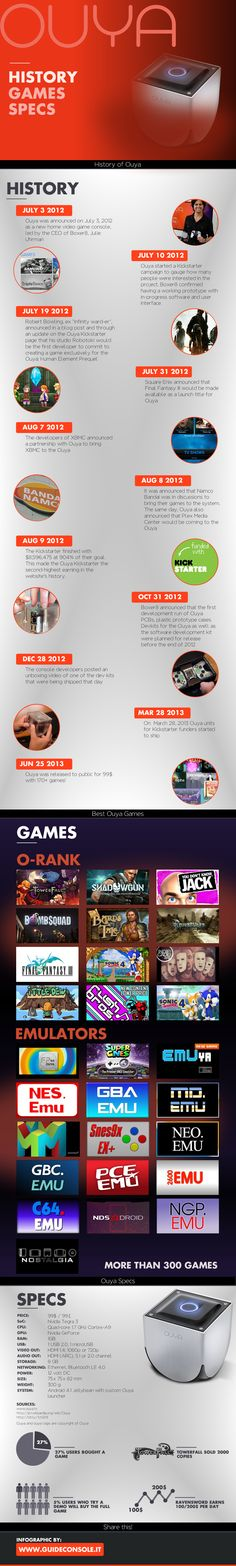 Hi :) Have you ever played with an Ouya? It's so damn fun! I did this infographic to let you know everything about this new awersome android based con