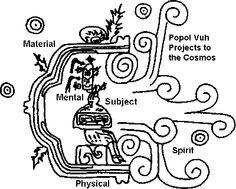Transcendance in Mayan Mythology