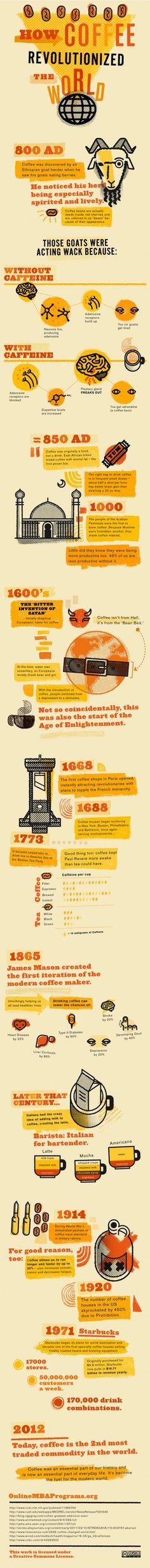 how coffee revolutionized the world. Koffie was van oorsprong een etenswaar, en geen drank. Wist je dat? In deze infographic lees je nog veel meer koffie weetjes, en leer je hoe koffie de wereld veranderde.