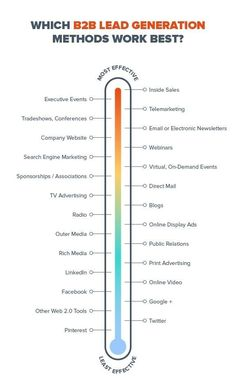 12 Marketing Techniques for Lead Generation – Hacker Noon Discover How Everyday People Are Getting Leads Every Single Day Even Without a Website, Without Paid Traffic & Without Creating Content. Digital Marketing Strategy, Inbound Marketing, Marketing Plan, Marketing Tools, Business Marketing, Internet Marketing, Media Marketing, Online Marketing, Marketing Strategies