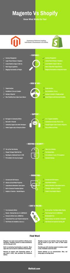 Shopify Vs. Magento: Which Ecommerce Option is Best for you?   #eCommercesolution #magento #webdevelopment