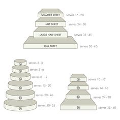 Cake Sizes & Servings - Handy to know Cake Serving Guide, Cake Serving Chart, Cake Sizes And Servings, Cake Servings, Cake Chart, Cake Pricing, Cake Business, Cake Decorating Tips, Cake Tutorial