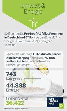 wlw-Wissen zur Branche Umwelt & Energie: Das Pro-Kopf-Abfallaufkommen in Deutschland lag 2012 bei über 600kg. Weitere Infos zur Branche und Anbieter für Abfallentsorgung finden Sie auf wlw.de!
