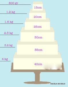 Quantidade de pasta americana- bolos quadrados
