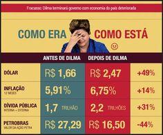 Brasil-Dilma Rousseff-2014-Quadro-Como era X Como está (1)