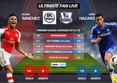 Alexis Sanchez Compared To Eden Hazard This Season (@UltimateFanLive Updated Graphic) #AFC #CFC