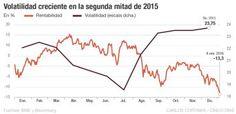 Volatilidad creciente en la segunda mitad de 20015