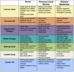 72 Uses For Simple Household Products To Save Money & Avoid Toxins | Healthy Food House