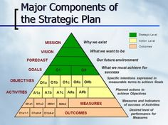 21st Century Library Strategic Plan – Measures and Outcomes