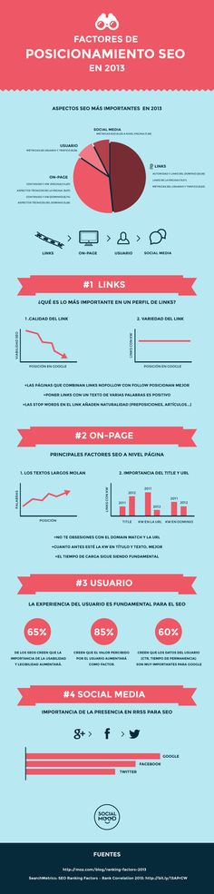 Factores de posicionamiento SEO #infografia