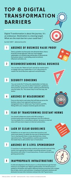 INFOGRAPHIC : Top 8 Digital Transformation Barriers | Aref Jdey | LinkedIn